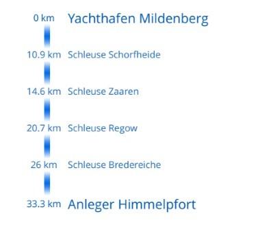 Mildenberg - Buchholz Tag 1: Mildenberg bis Himmelpfort