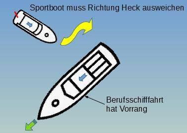 Vorfahrtsregel 1: Sportboot & Berufsschiffahrt